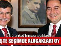 Ali Babacan ve Ahmet Davutoğlu'nun partisi ne kadar oy alacak