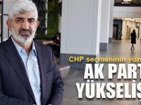 CHP seçmeninin yüzde 63'ü.. AK Parti yükselişte