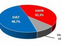 Son seçim anketi yayınlandı..